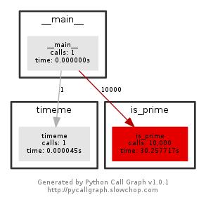 Profiling Python :: eResearch HPCC